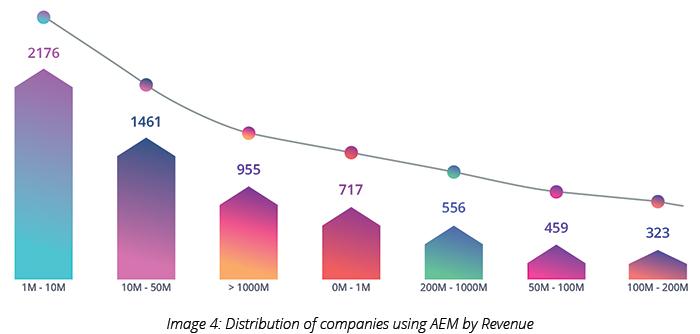 Distribution of companies using AEM by Revenue