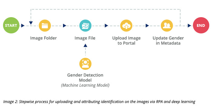 Stepwise process for uploading and attributing identification on the images via RPA and deep learning