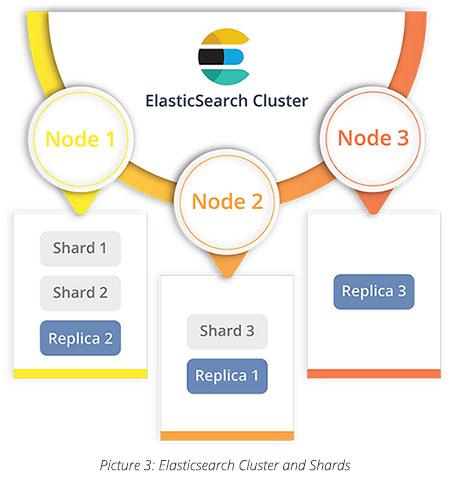 ELK Stack - Centralized Logging Platform | GSPANN