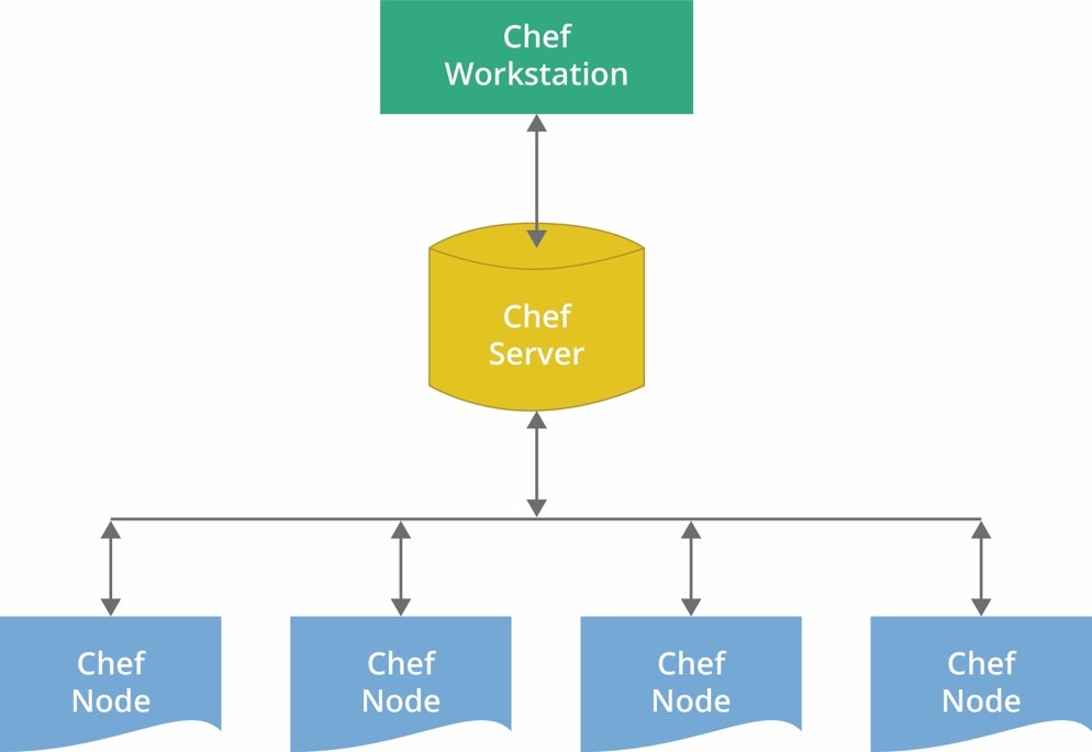 Puppet, Chef, and Ansible - Tools for Configuration