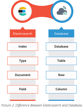 Difference Between Elasticsearch and Database