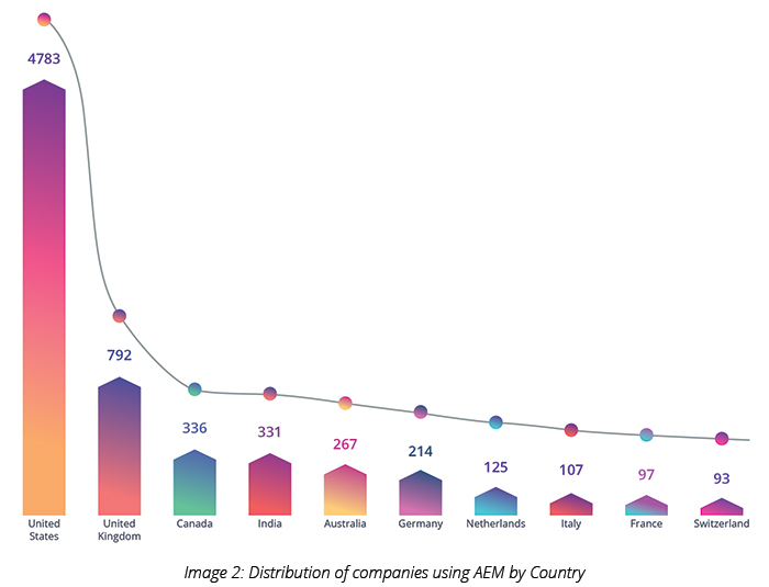 Distribution of companies using AEM by Country