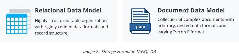 Storage Format in NoSQL DB